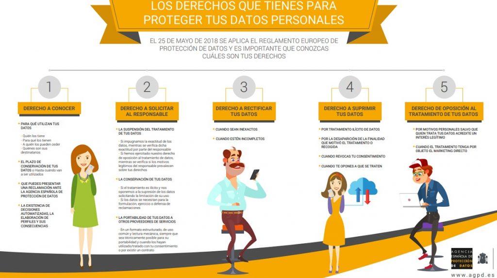 Infografía del nuevo RGPD derechos ciudadanos. Fuente: AEPD
